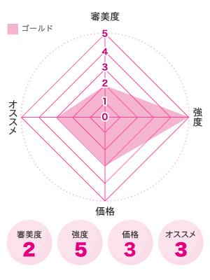 金合金(ゴールド)図