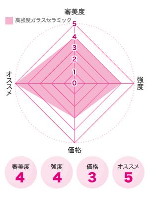 高強度ガラスセラミック図